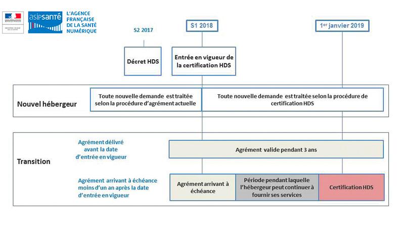 Le nouveau décret de certification HADS précise les modalités de mise en œuvre du processus de certification en lui-même mais aussi et surtout les règles de transition entre l'ancienne procédure «d'agrément» et celle «de certification». L'année 2018 est celle de la transition.