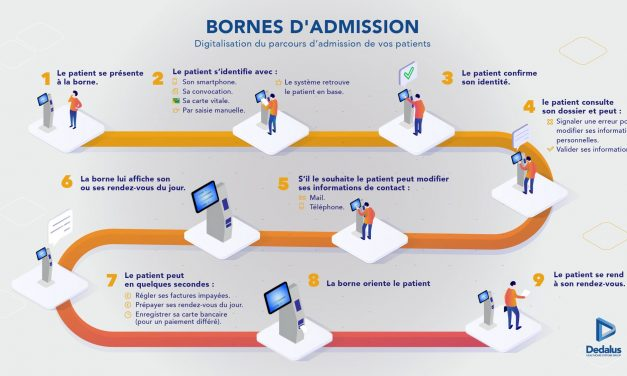 DEDALUS: Digitalisation du parcours administratif Patient