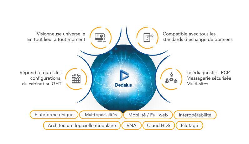 A l'image de DEDALUS, les principaux acteurs fournisseurs de système de radiologie s'oriente vers une approche globale répondant à la fois aux cabinets et aux GHT dans un environnement cloud.